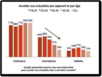 Dans le monde, ce sont les 35-44 ans qui utilisent le plus  la tablette pour s'informer.