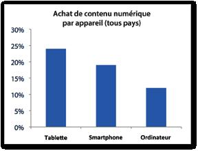 Les tablettes, le support favori pour payer  de l'information numérique.