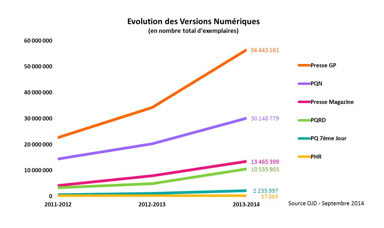Les ventes num riques sauvent la presse presse et tablette - Les sites de vente en france ...