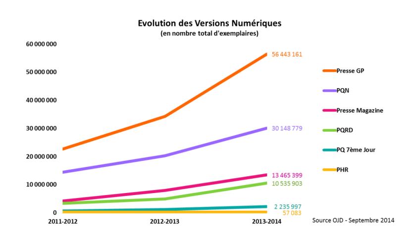 Evolution des ventes numériques par famille de presse entre 2011 et 2014.