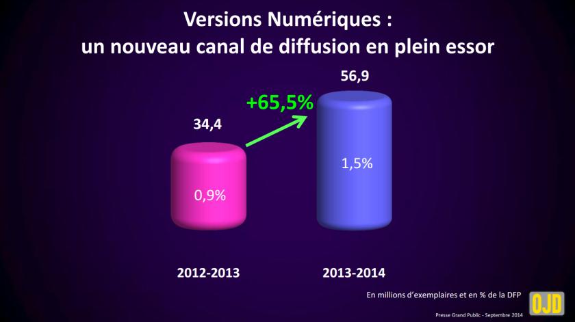 Les ventes numériques ne représentent qu'1.5% des ventes globales de journaux et magazines sur la période 2013-2014, mais elles sont en forte augmentation (OJD).