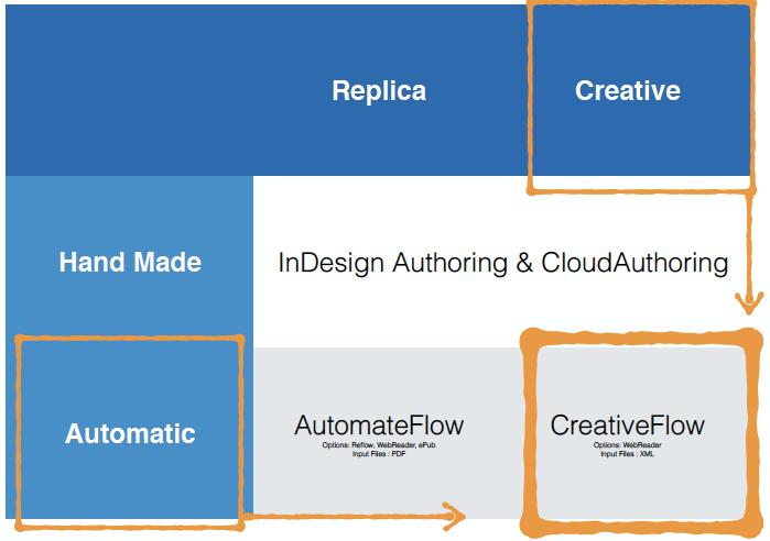 Positionnement de la CreativeCloud dans l'offre d'Aquafadas