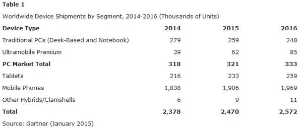 Prévision des ventes de smartphones, ordinateurs et tablettes (entre 2014 et 2016) Crédit: Gartner