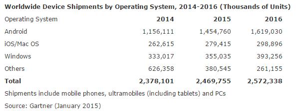 Prévision des ventes par systèmes d'exploitation (entre 2014 et 2016) Crédit: Gartner
