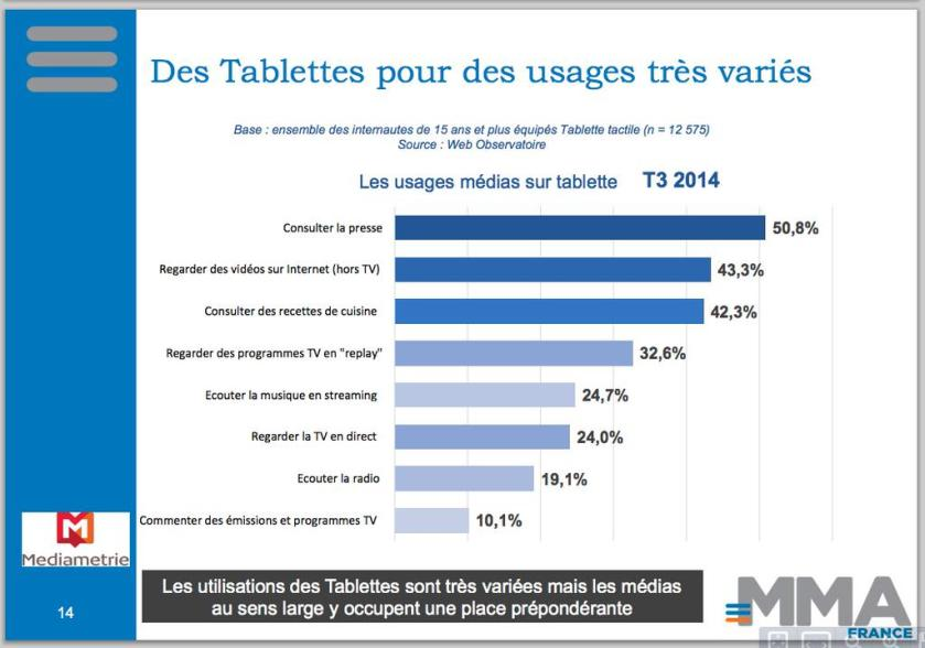 Consulter la presse, premier usage médias sur tablette, selon Médiamétrie. (Enquête Mobile - Marketing Association France - 2015)
