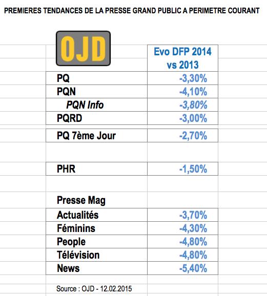 Evolution de la diffusion France payée de la presse en 2014 par rapport à 2013 (par famille).