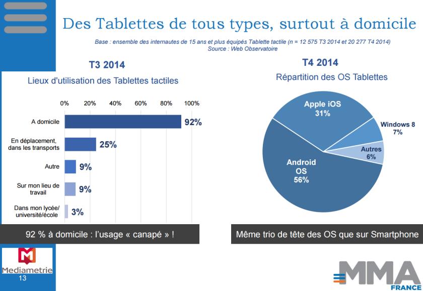 92% des propriétaires de tablette l'utilisent à la maison, 25% l'utilisent aussi en déplacement. (Enquête Mobile - Marketing Association France - 2015)