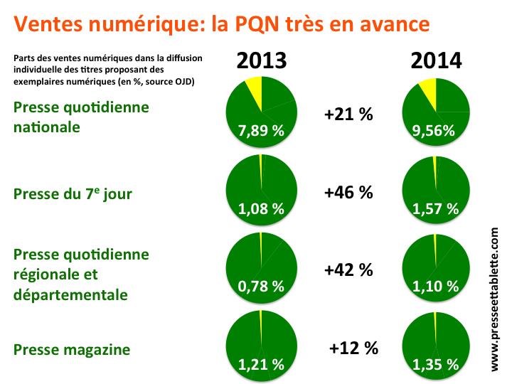 Les ventes numériques en 2014 (source OJD)