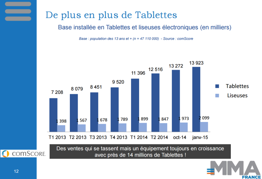 14 millions de tablettes en France. (Enquête Mobile - Marketing Association France - 2015)