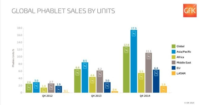 Evolutions des ventes de phablettes par continent en 2012, 2013 et 2014. Source : GfK