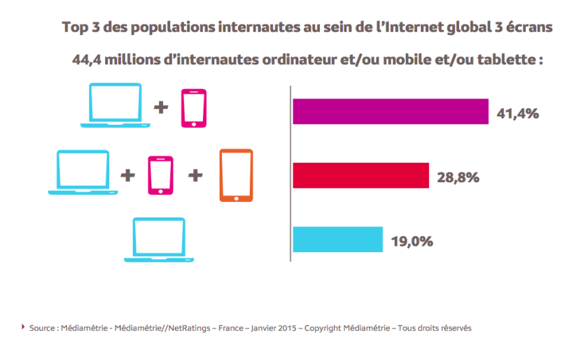 Les différents types d'usage de l'Internet par support. Le couple ordinateur/smartphone est devant devant le trio ordinateur/smartphone/tablette et devant l'ordinateur simple. Source : Médiamétrie
