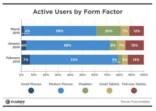 Répartition des utilisateurs d'écran, en fonction de la taille : les phablettes sont passées de 3% à 20% en 2 ans. Source : Flurry