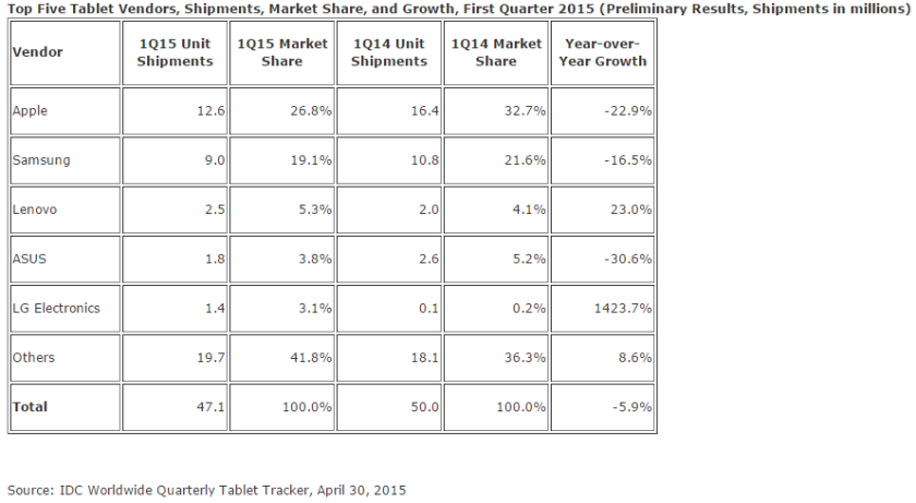 Evolution des ventes de tablettes en un an. Un marché en baisse, toujours dominé par Apple (mais qui  voit ses ventes chuter de 23% en un an). Source : ITC