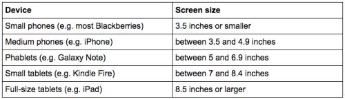 Les cinq catégories d'écran (selon leur taille) répertoriées par Flurry pour son étude.