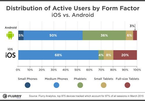 Répartition des tailles d'écran en fonction du système d'exploitation. Un produit Android sur 3 est désormais une phablette, contre seulement 8% chez Apple. Source : Flurry