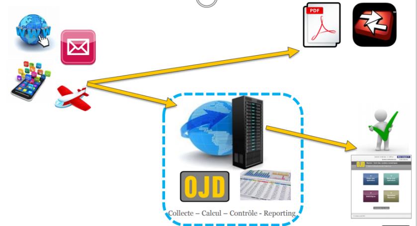 Le système Numéo permet à l'OJD de recevoir l'info dès qu'un téléchargement de titre est effectué (graphique OJD).