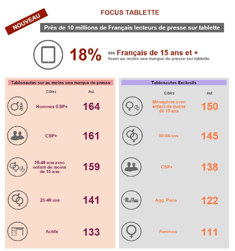 Qui sont les lecteurs sur tablette? Source: Médiamétrie