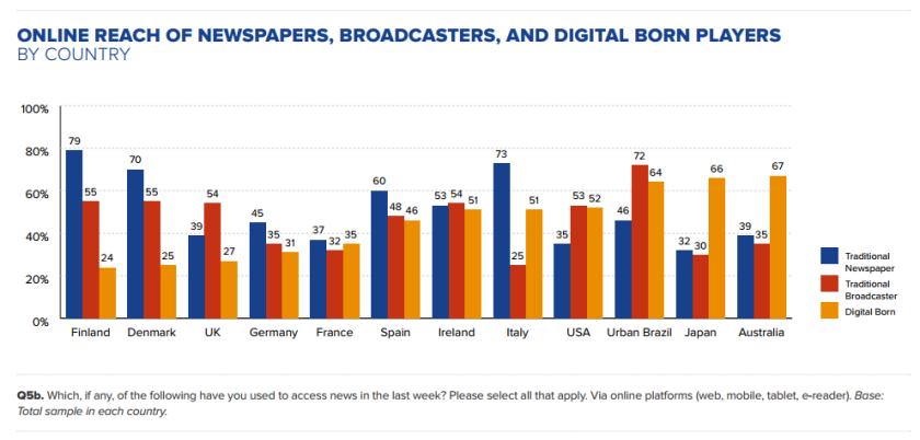 Support papier, média audiovisuel ou pure player : comment les lecteurs choisissent leur marque d'info numérique. Source : Reuters Digital News Report.