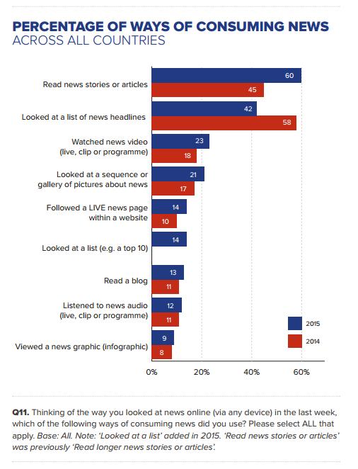 Par quel type de contenu les citoyens aiment-ils s'informer. Le traditionnel article écrit reste en tête en 2015 et progresse même, notamment face aux articles à puce ou sous forme de liste. Source : Reuters Digital News Report.