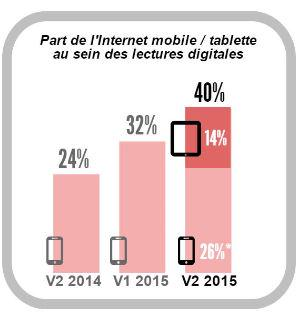 40% de l'audience des marques de presse se fait désormais sur support mobile (Source : OneGlobal)