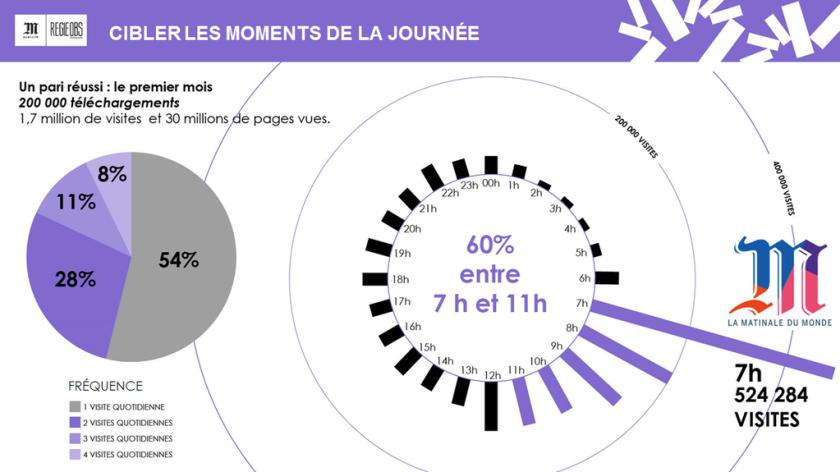 60% des visites de La Matinale ont lieu entre 7h et  11h (dont 30% entre 7h et 8h)