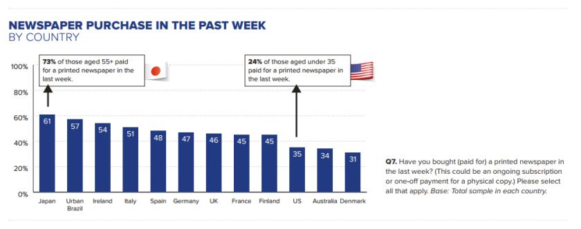 Voici le classement des pays où les habitants disent avoir payé pour un journal papier la semaine précédent l'étude. Source : Reuters Digital News Report.