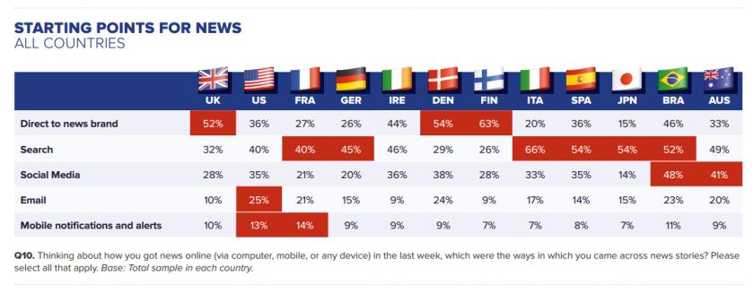 En France, les moteurs de recherche sont privilégiés aux marques. Source : Reuters Digital News Report.
