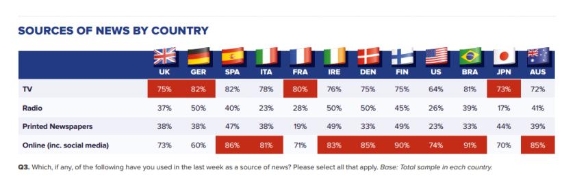 Dans une majorité de pays, l'info online (y compris via les réseaux sociaux) a dépassé l'info TV en usage. Pas en France. Source : Reuters Digital News Report.