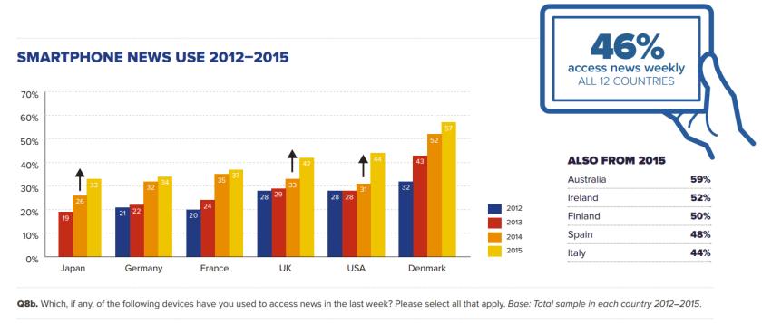 L'usage du smartphone pour accéder à l'information ne cesse d'augmenter. En 2015,; il a même explosé en Grande-Bretagne et aux Etats-Unis. Source : Reuters Digital News Report.