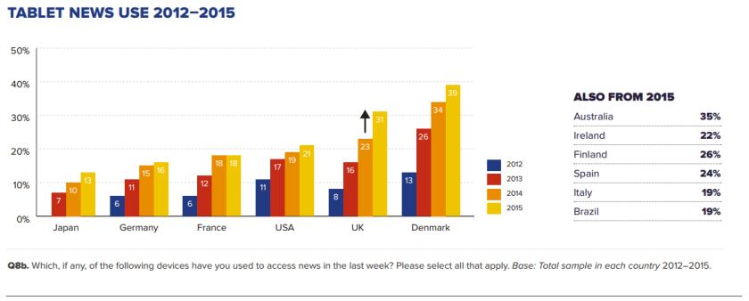 L'usage de la tablette pour accéder à l'information augmente partout... sauf en France. Source : Reuters Digital News Report.