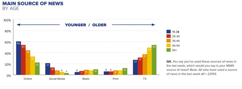 Cette pyramide des âges (qui reprend les données mondiales de l'étude) montre bien comment l'âge est parfois déterminant dans l'accès à un support. Source : Reuters Digital News Report.
