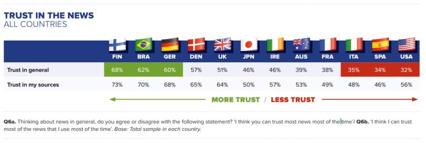 Quelle confiance les citoyens ont-ils dans leurs médias ? Les différences entre pays sont frappantes. Source : Reuters Digital News Report.