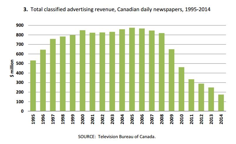 La chute des revenus publicitaires des quotidiens canadiens est particulièrement marquée depuis 2008.