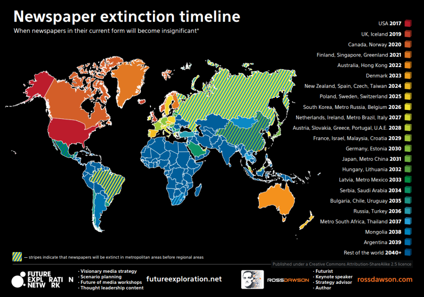 Dates d'extinction des quotidiens papier selon Future Exploration Network.