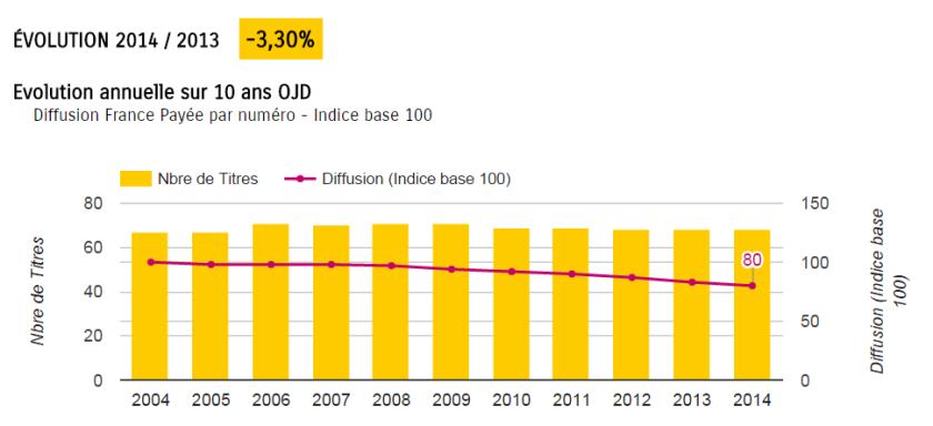 Evolution du nombre de quotidiens en France et de leur diffusion France payée. Source : OJD