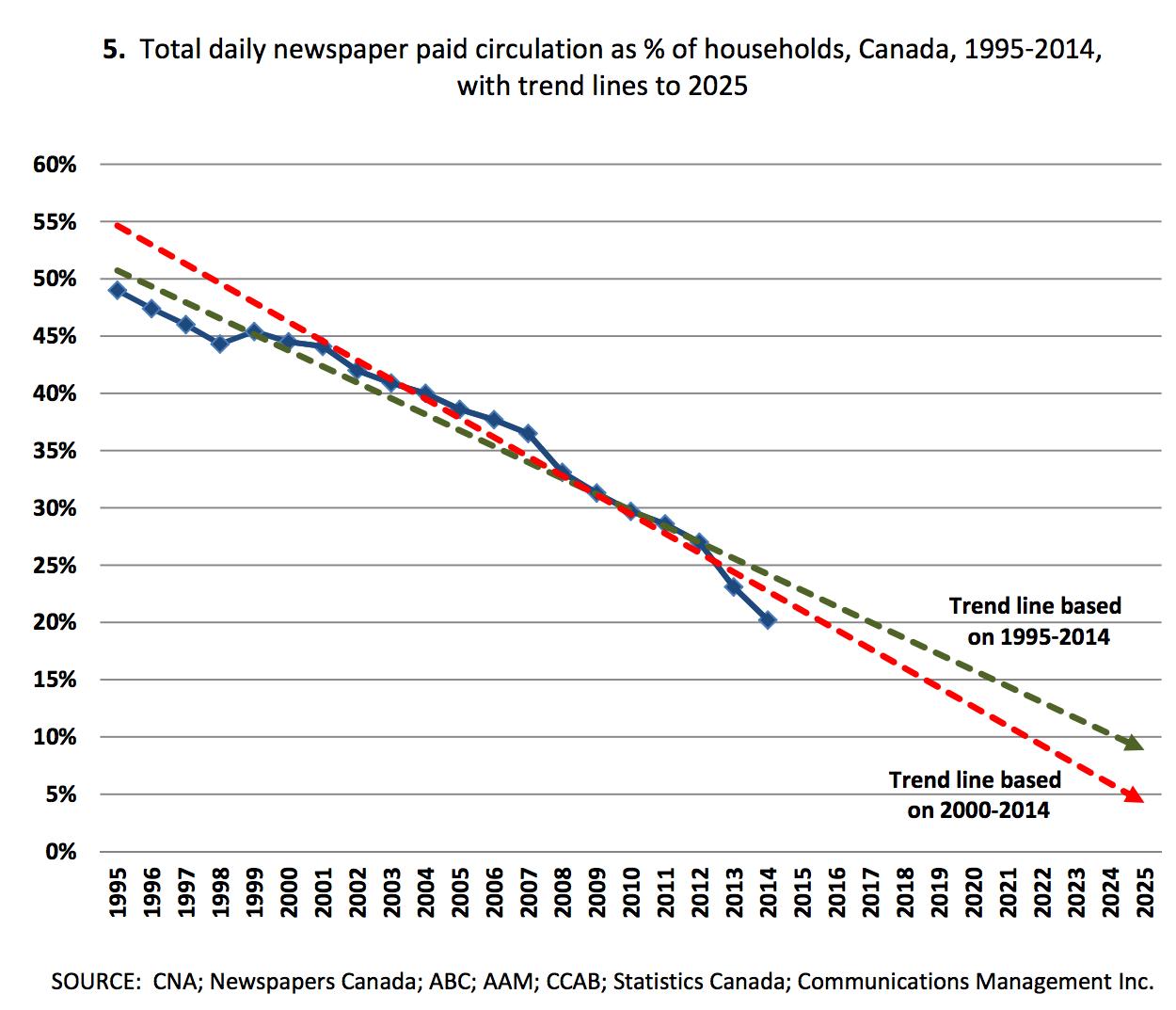 En 2025 le canada sera t il le premier pays sans quotidien papier presse - Tendance des journaux ...