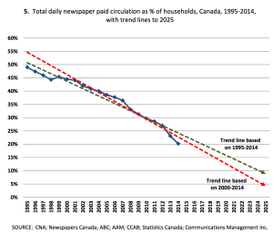 En bleu, l'évolution réelle de la diffusion des journaux payants quotidien en Canada. En vert la courbe d'évolution optimiste (basée sur la tendance 1995-2014) ; en rouge la pessimiste (basée sur la tendance 2000-2014).