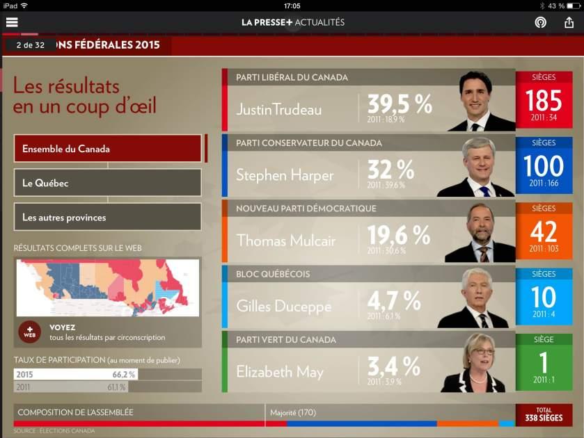 La page de résultats des élections fédérales, remportées par Justin Trudeau.